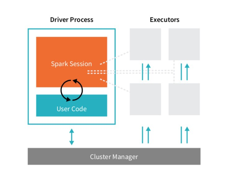 How to use Spark clusters for parallel processing Big Data