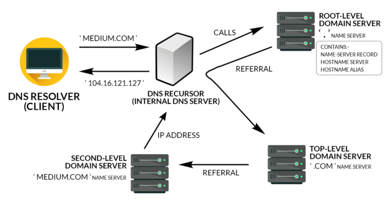 An introduction to HTTP: Domain Name System servers