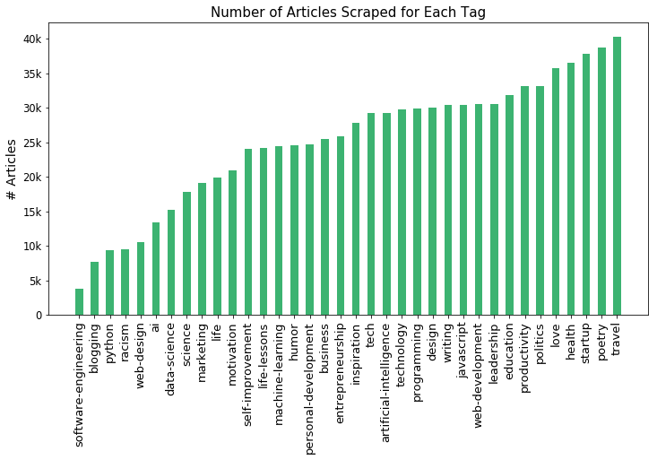How I analyzed a million Medium articles to learn how many