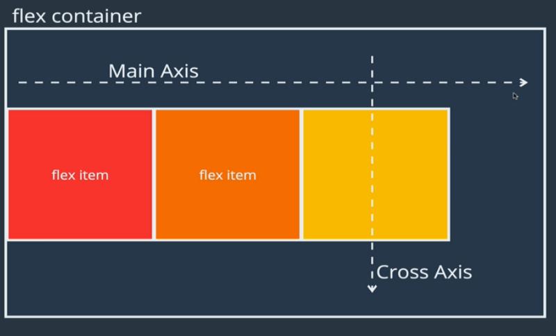 Do you even Flex…box? A visual guide to CSS Flexbox in 2019
