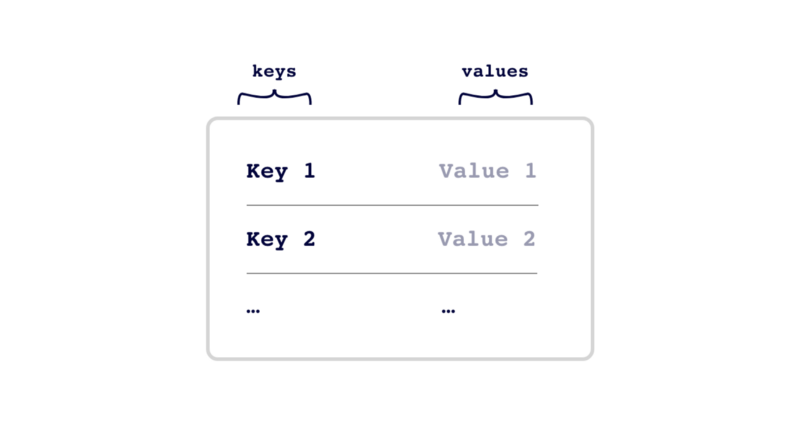 The pros and cons of different data formats: key-values vs
