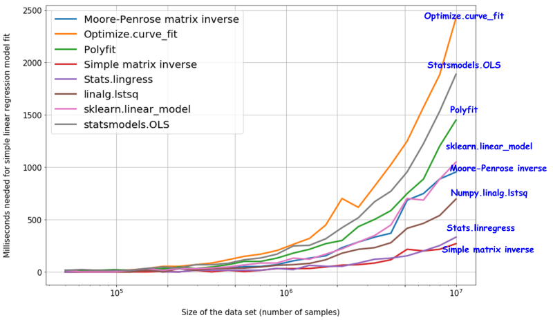 Data science with Python: 8 ways to do linear regression and measure