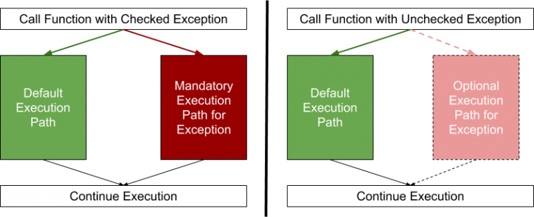 Why you should ignore exceptions in Java and how to do it