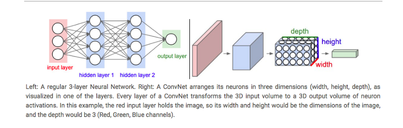 An intuitive guide to Convolutional Neural Networks