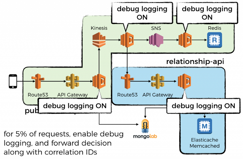 Why you should sample debug logs in production