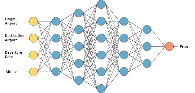 Want to know how Deep Learning works? Here's a quick guide