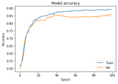 How to build your first Neural Network to predict house prices with