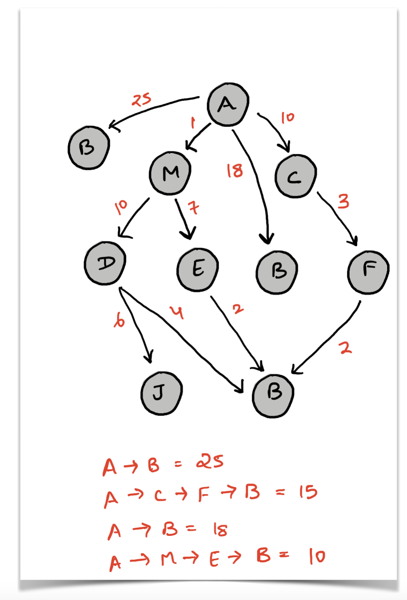 Finding Shortest Paths using Breadth First Search