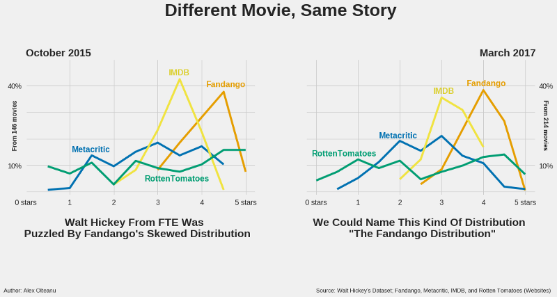 Whose ratings should you trust? IMDB, Rotten Tomatoes