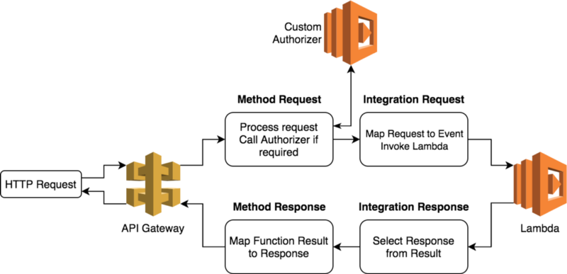 How you can speed up serverless development by simulating AWS Lambda