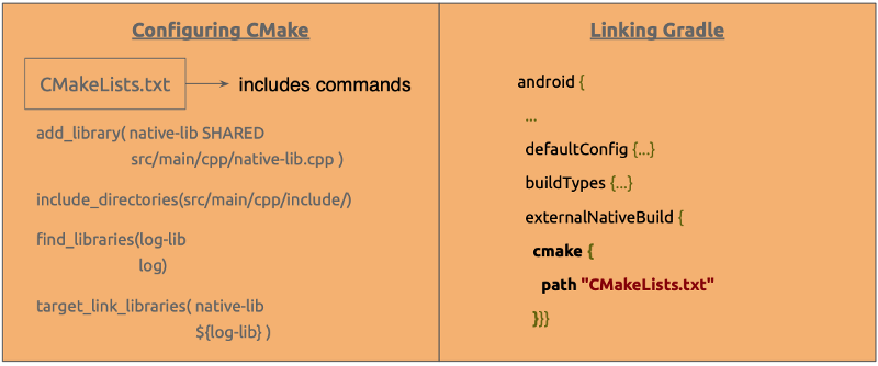 How to start using C++ code in your Android project