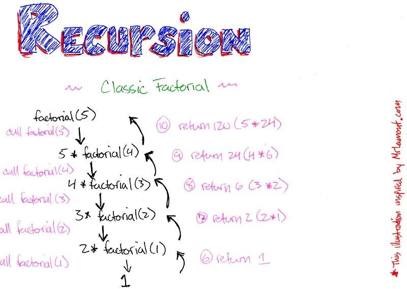 Recursion is not hard: a step-by-step walkthrough of this