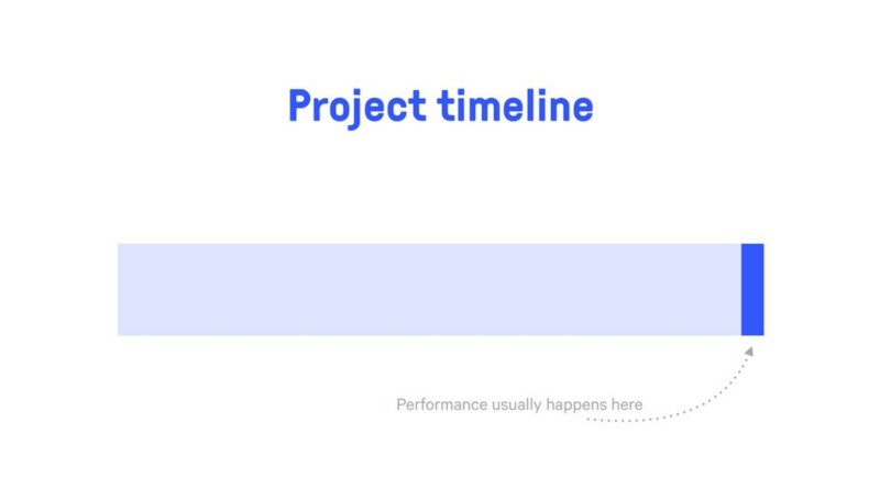 How to create a web performance culture inside your team