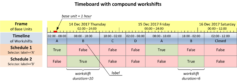 Make your complex scheduling simple with timeboard, a Python