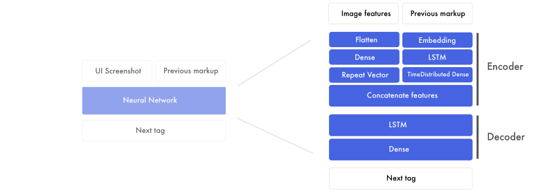 How you can train an AI to convert your design mockups into