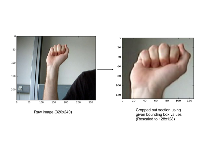 Weekend project: sign language and static-gesture