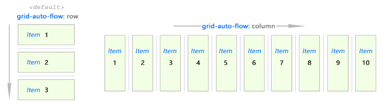 CSS Grid — The Beginner's Guide
