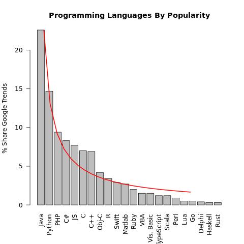 Rosetta Code — unlocking the mysteries of the programming languages