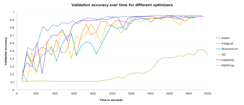 How to pick the best learning rate for your machine learning project