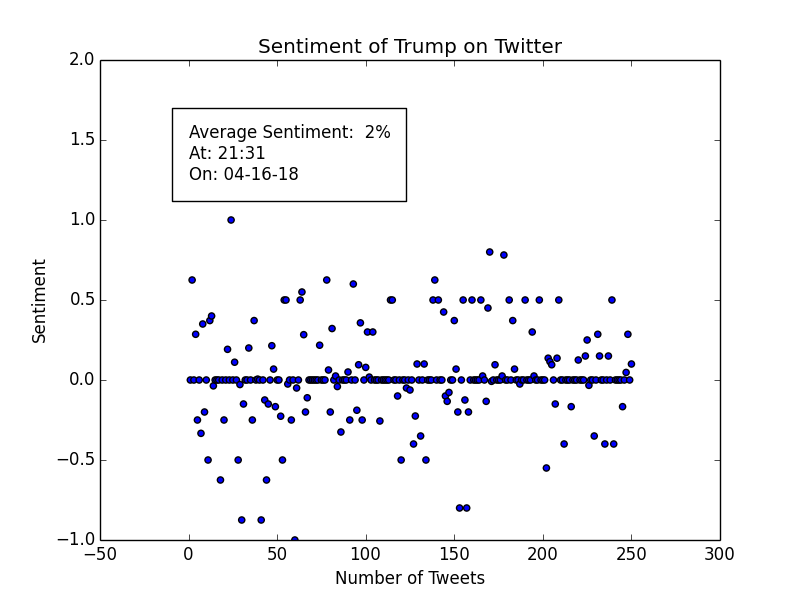 Basic data analysis on Twitter with Python