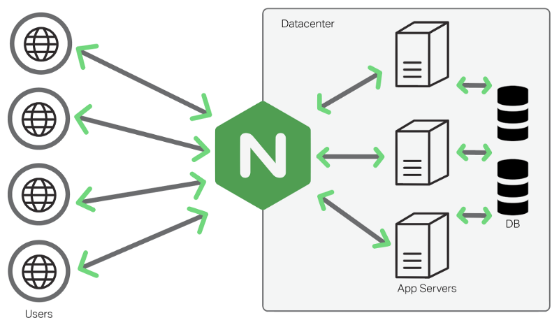 An Introduction to NGINX for Developers
