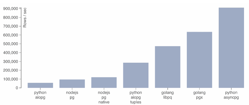 How to make your code fast and asynchronous with Python and