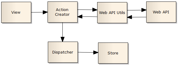 An introduction to the Flux architectural pattern