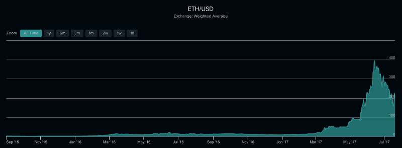 A hacker stole $31M of Ether — how it happened, and what it means