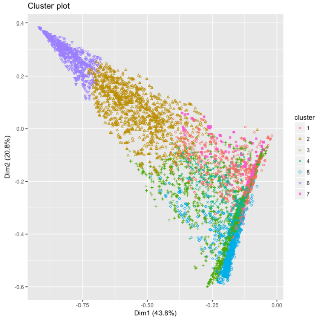 Clustering the Top 1%: Asset Analysis in R