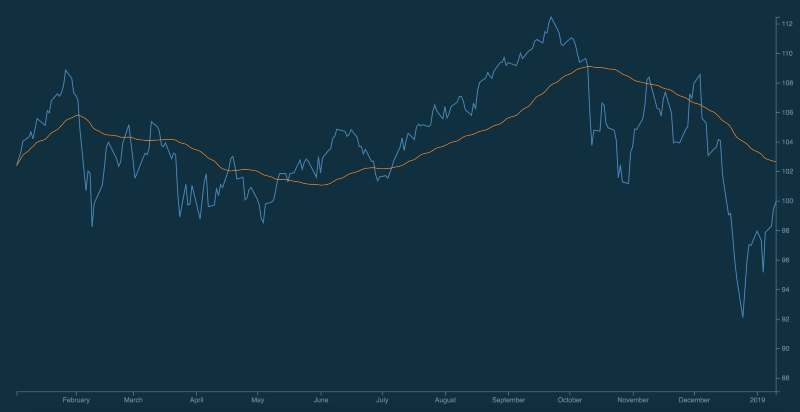 How to build historical price charts with D3 js