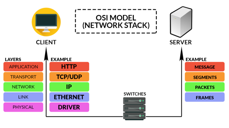 An introduction to HTTP: Exploring Telecommunication in