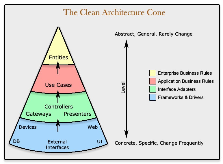 A quick introduction to clean architecture