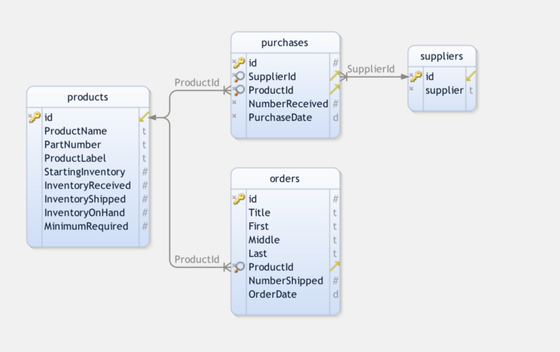 How To Make An Awesome Inventory Management Application In Php And Mysql