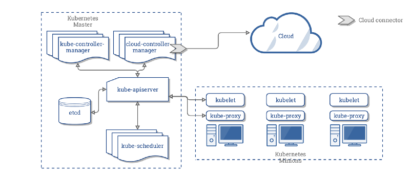 A friendly introduction to Kubernetes