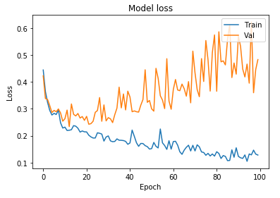 How to build your first Neural Network to predict house