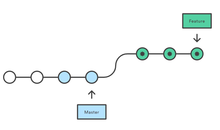 An introduction to Git merge and rebase: what they are, and