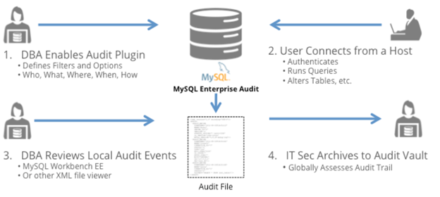 How to make sure your MySQL database is secured