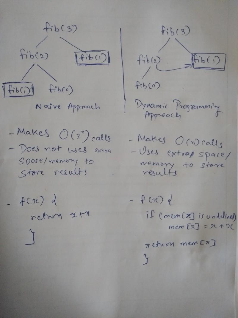 An intro to Algorithms: Dynamic Programming