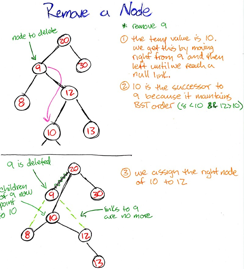 Data Structures 101: Binary Search Tree
