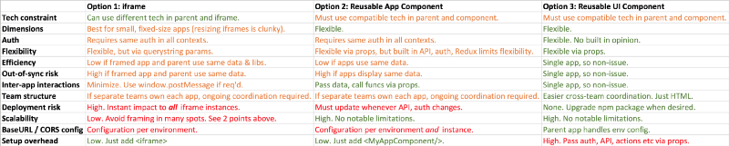 Reusable Web Application Strategies: three patterns for running the