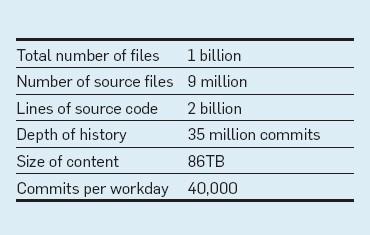 How Google builds web frameworks