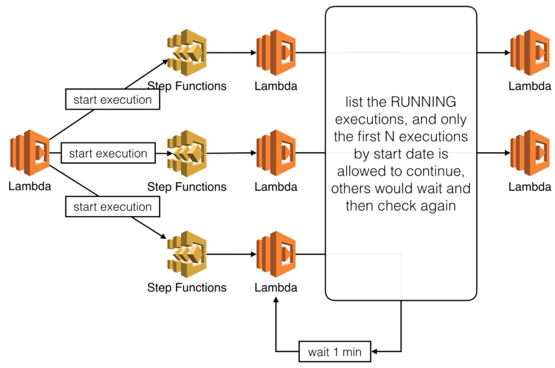 AWS step functions: how to implement semaphores for state