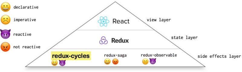 How to make your React app fully functional, fully reactive