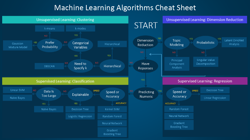 You need these cheat sheets if you're tackling Machine Learning