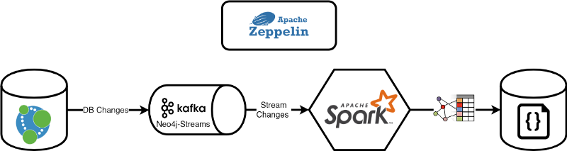 How to leverage Neo4j Streams and build a just-in-time data warehouse