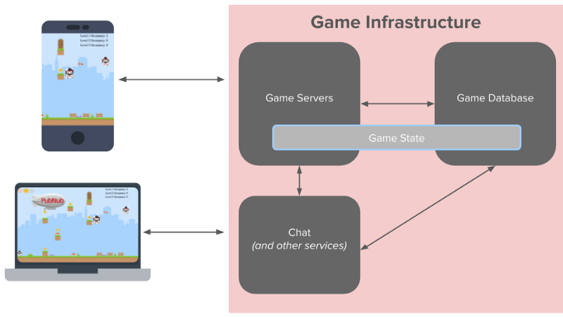 Why you should run your game servers independently from your