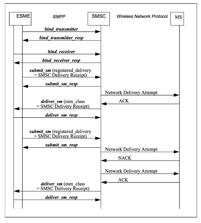 How to send an SMS in Node js via SMPP Gateway