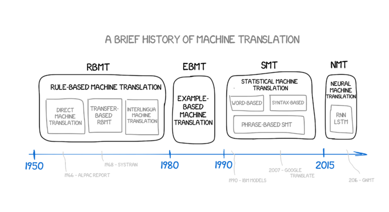 A History Of Machine Translation From The Cold War To Deep Learning