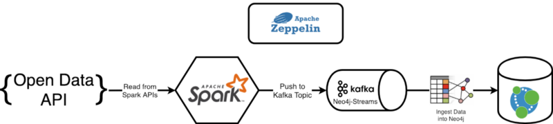How to ingest data into Neo4j from a Kafka stream