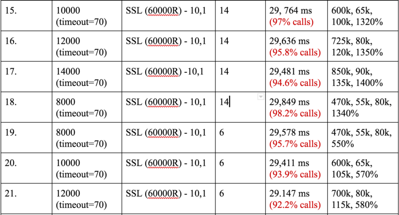 How we fine-tuned HAProxy to achieve 2,000,000 concurrent SSL